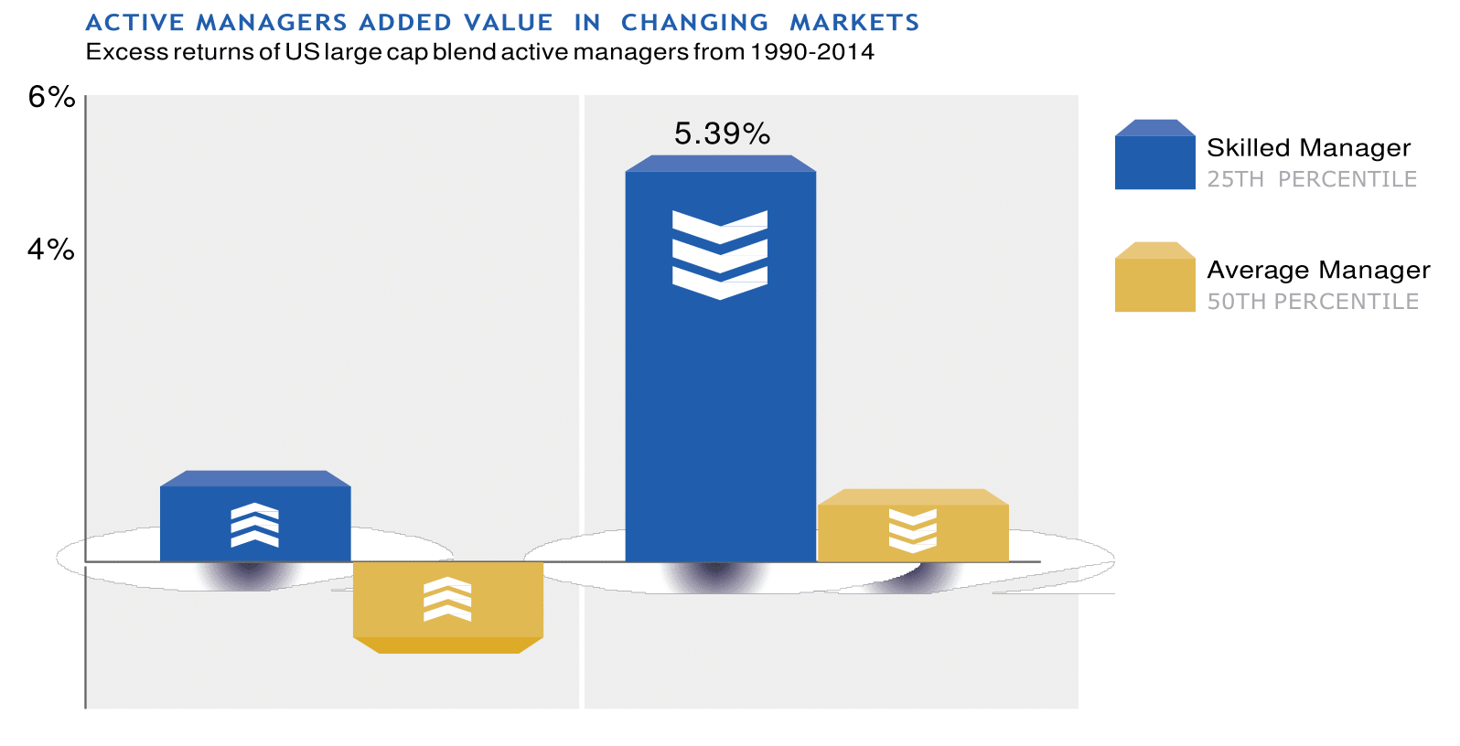 ACTIVE MANAGERS ADDED VALUE  IN  CHANGING MARKETS-1